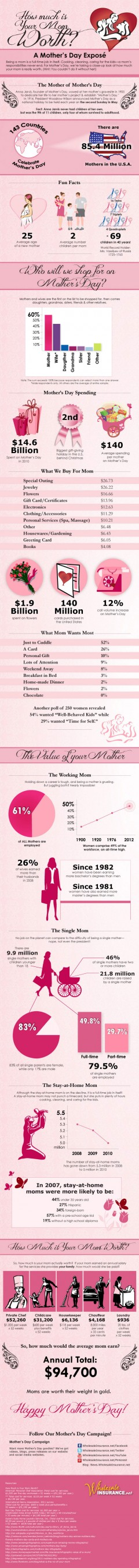 Infographic - How much is your mom worth?
