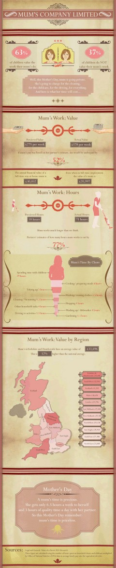 Infographic - Value of a Mom