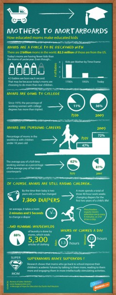 Infographic- Educated moms