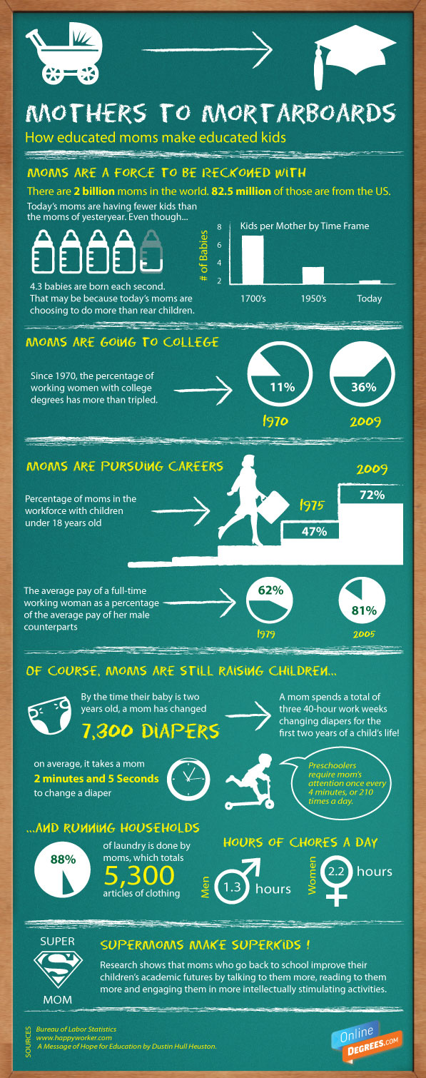Infographic – Educated moms