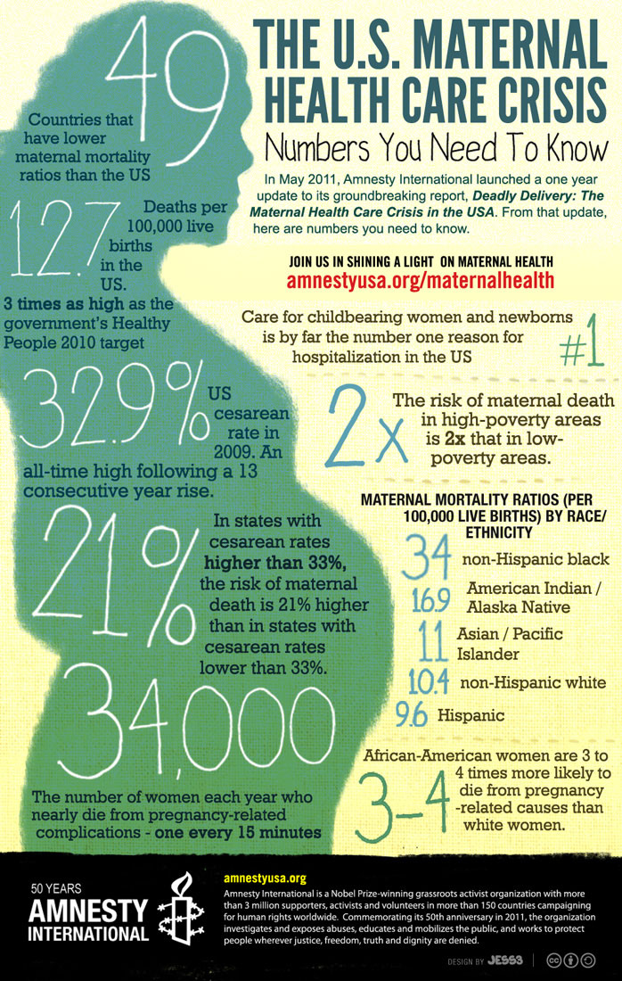 Infographic – Maternal health Care Crisis