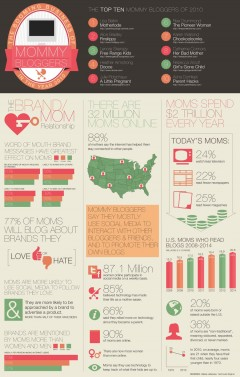 Infographic - Mom Bloggers