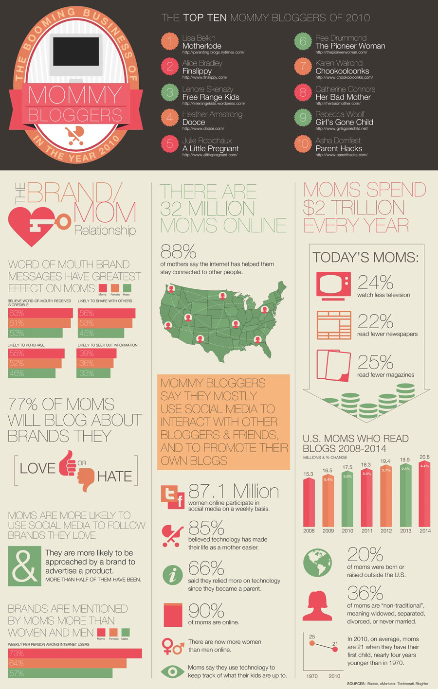 Infographic – Mom Bloggers