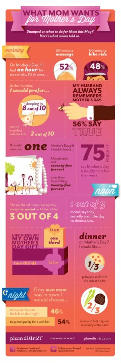 Infographic - Mothers day