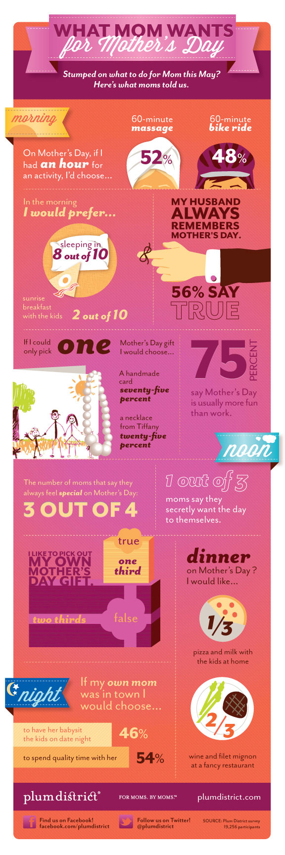 Infographic – Mothers day