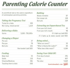 Infographic - Parenting calorie calculator
