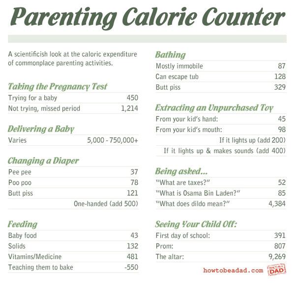 Infographic – Parenting calorie calculator
