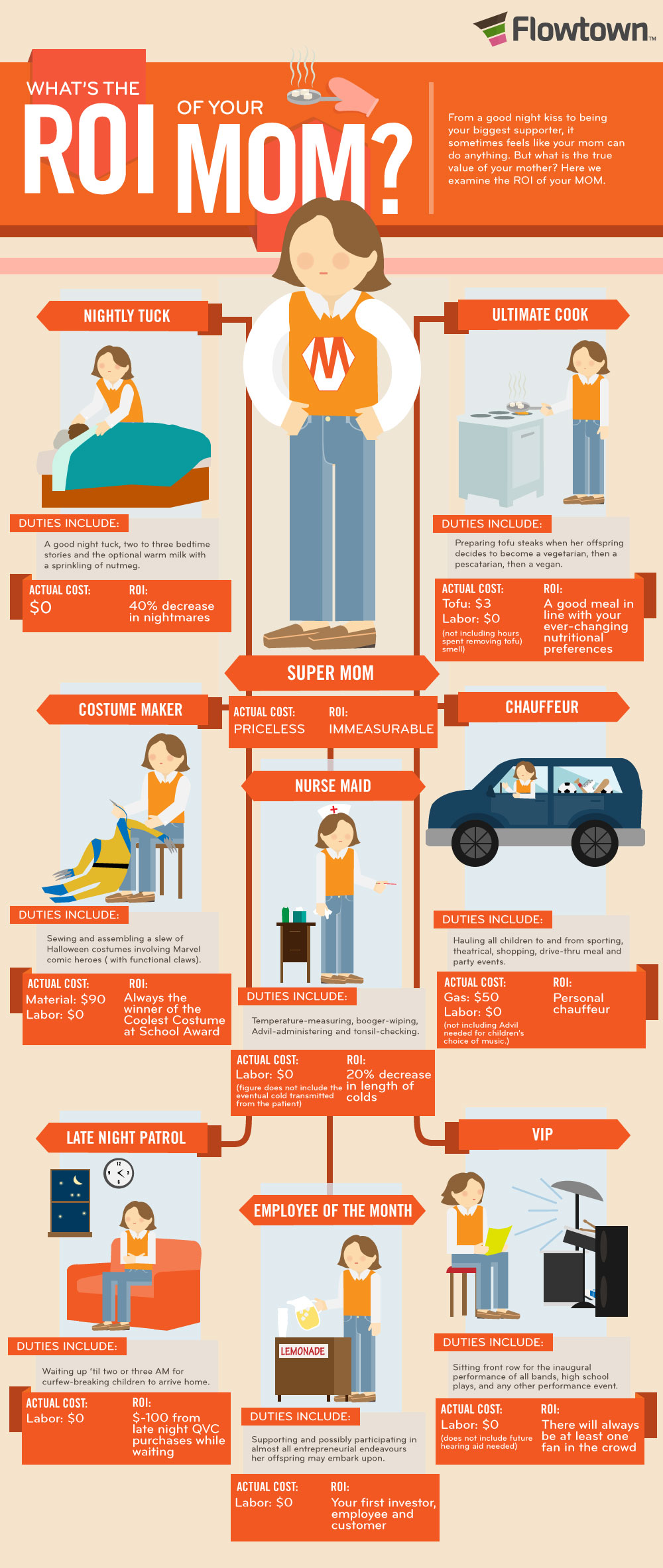Infographic – ROI & mothers
