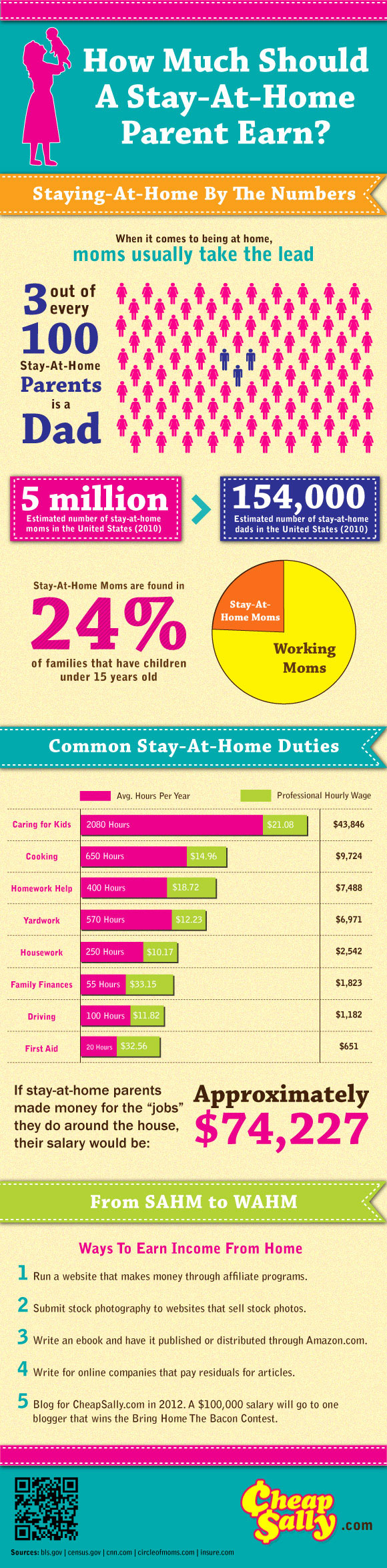 Infographic – Stay-at-home mothers