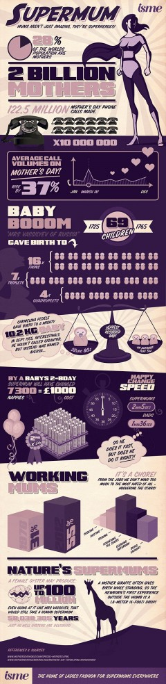 Infographic - Supermom