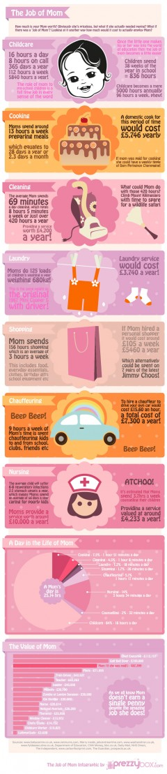 Infographic - The job of a mom