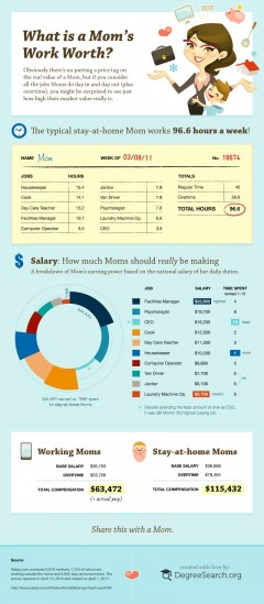 Infographic - What's a moms work worth?